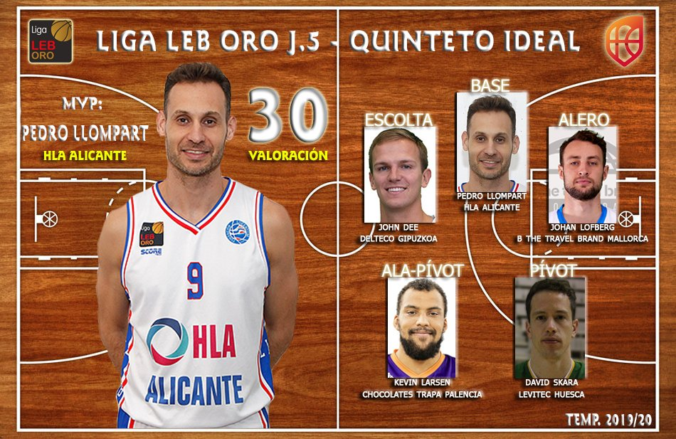 NOTICIA | David Skara, en el quinteto ideal de la jornada 5