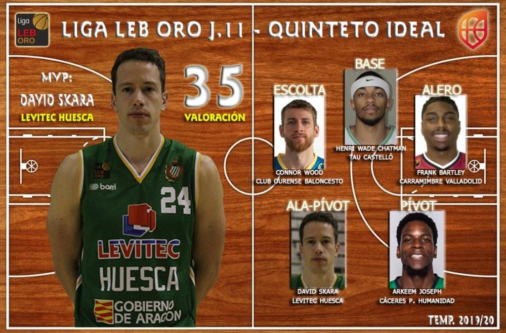 NOTICIA | David Skara, MVP de la jornada 11